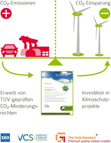ewf-klimaneutral-gas.png